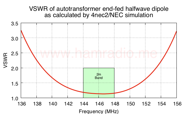 VSWR of end-fed halfwave dipole antenna.