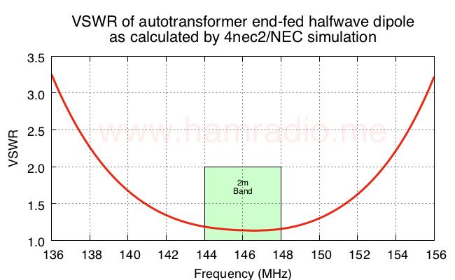 VSWR of end-fed halfwave dipole antenna.