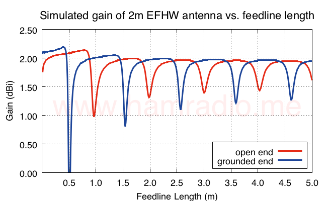 Gain (Theta) of EFHW vs. feed line length