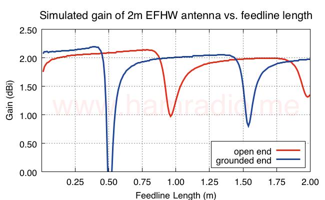 Gain (Theta) of EFHW vs. feed line length