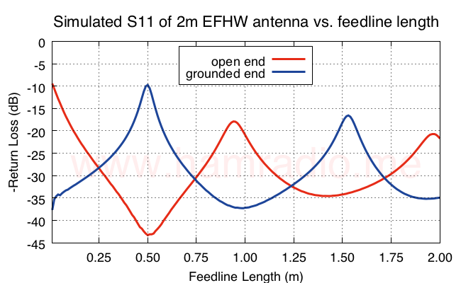 S11 of EFHW vs. feed line length