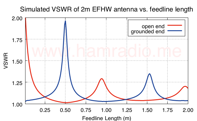 VSWR of EFHW vs. feed line length