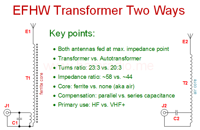 Difference between transformer configurations