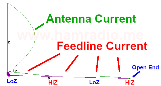 Ungrounded EFHW feedline