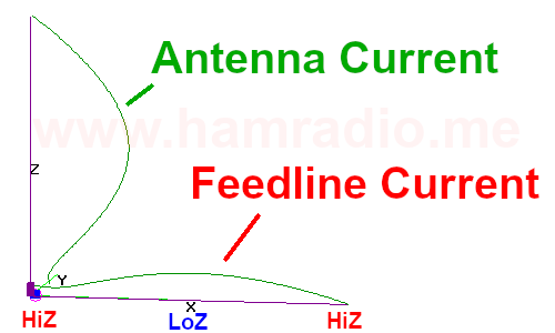 Currents on EFHW with half-wave of feedline