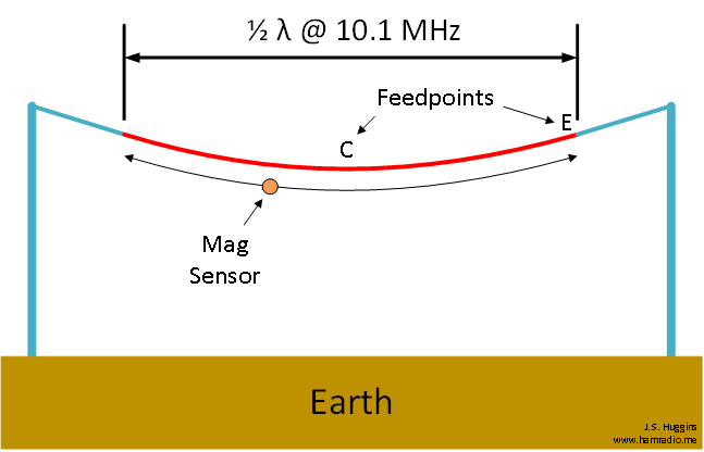 Test setup to compare center-fed and end-fed dipoles.