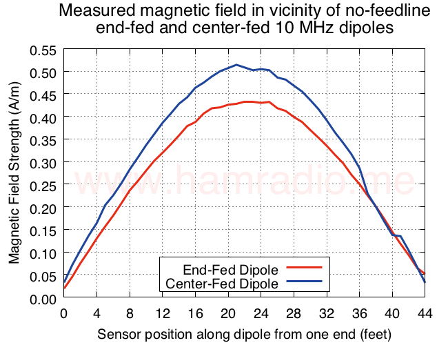 Measured magnetic field in vicinity of no-feedline end-fed and center-fed 10 MHz dipoles.