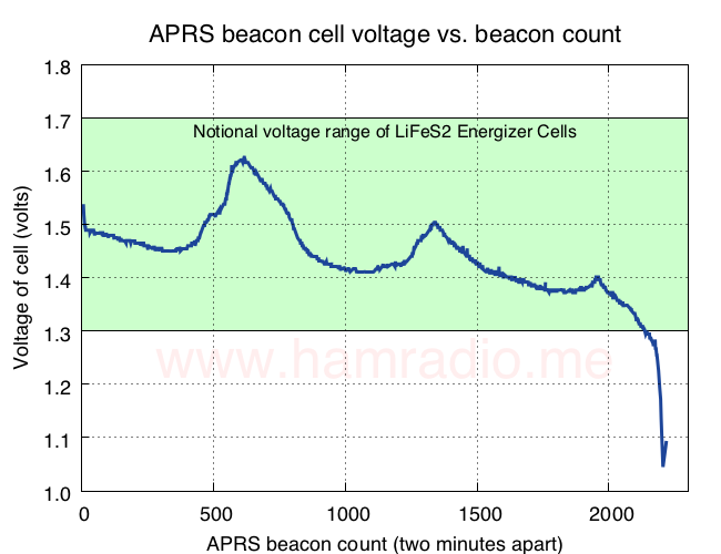 Shows cell voltage of Energizer Lithium cell over time.