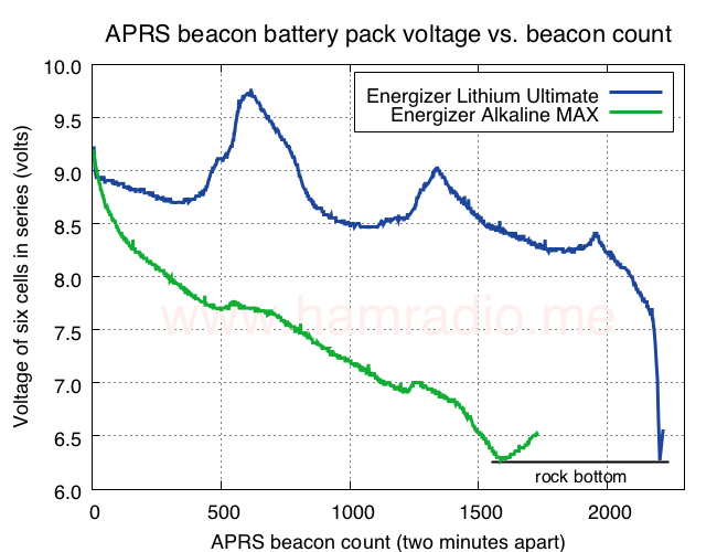 Shows cell voltage of Energizer Lithium and Alkaline battery over time.