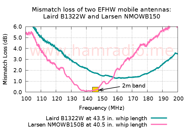 Mismatch loss of Larsen and Laird EFHW NMO antennas.