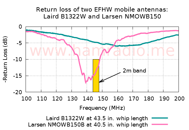Return loss of the Larsen NMOWB150B mobile antenna on NMO test stand.