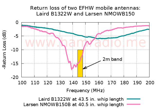 Return loss of the Larsen NMOWB150B mobile antenna on NMO test stand.