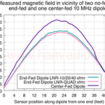 Electrically isolated end-fed vs. center-fed dipole radiation