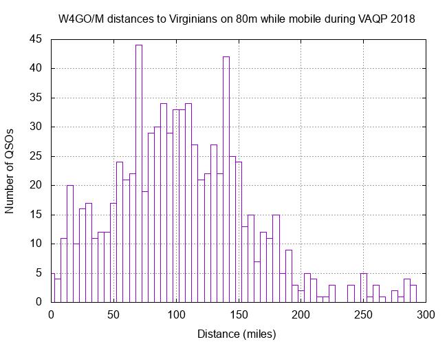 W4GO VAQP 80m 2018