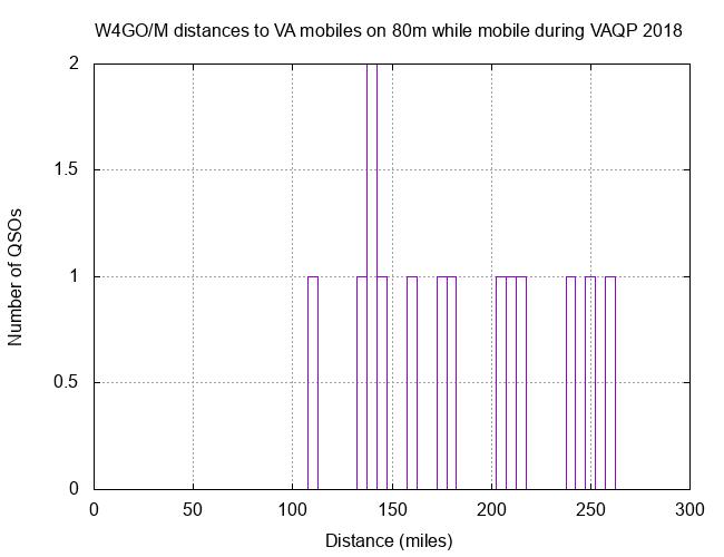 W4GO VAQP 80m 2019 Mobiles