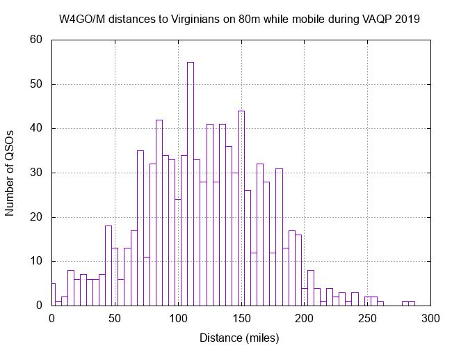 W4GO VAQP 80m 2019