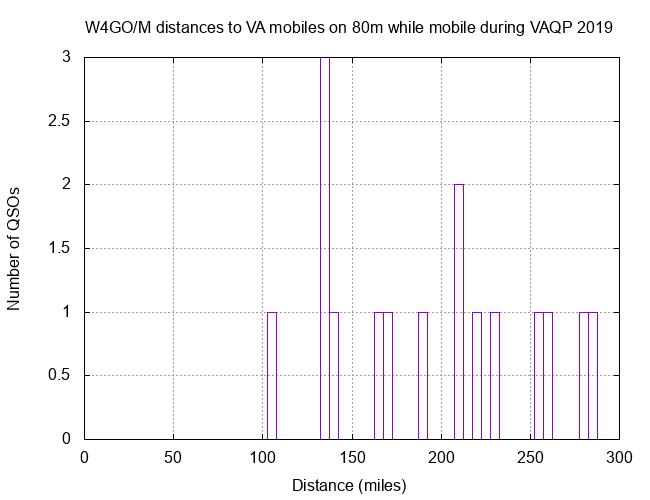 W4GO VAQP 80m 2018 Mobiles