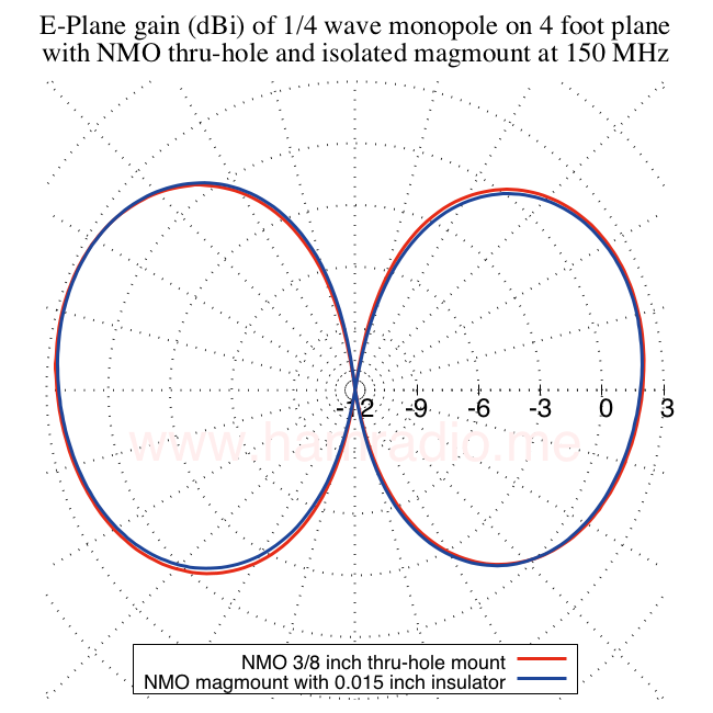 E-plane gain monopole on chassis vs. insulated magnetic mount on four foot circular conductive ground plane.