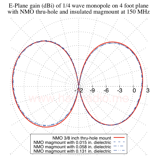 E-plane gain monopole on chassis vs. magnetic mount with dielectric between mount and four foot circular conductive ground plane.