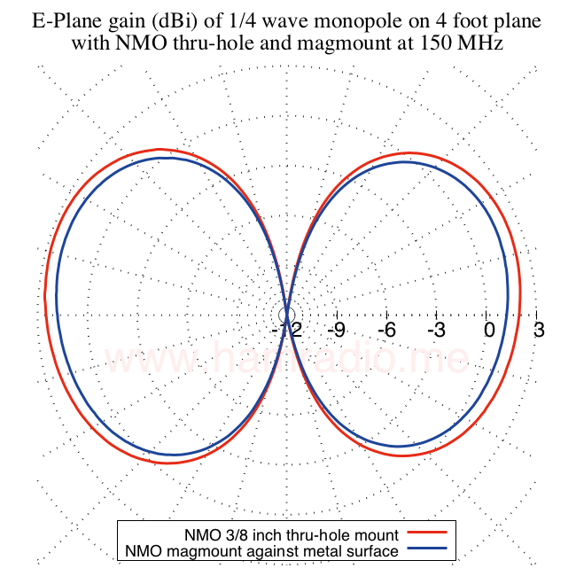E-plane gain monopole on chassis vs. magnetic mount on four foot circular conductive ground plane.