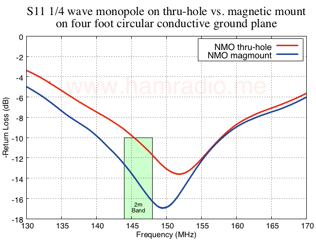 S11 NMO monopole on chassis vs. magnetic mount on four foot circular conductive ground plane.