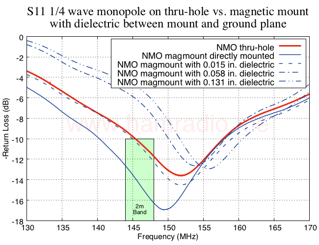 S11 NMO monopole on chassis vs. magnetic mount with dielectric between mount and four foot circular conductive ground plane.