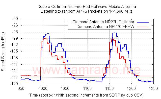 Double collinear vs. EFHW in mobile test