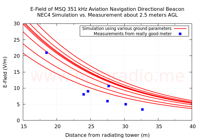 Comparing simulated and measured e-fields.