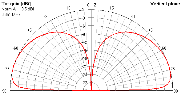NEC antenna pattern and gain for LF/MF beacon