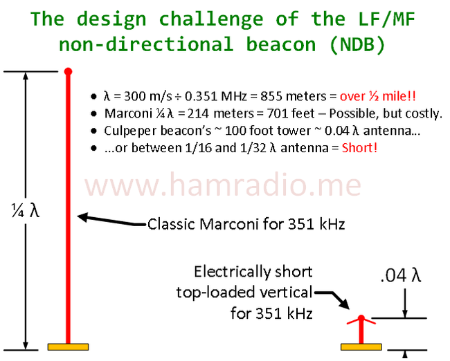 The design challenge for electrically short monopole antennas