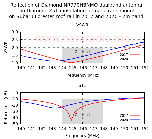 Diamond Antenna 2m reflection measurement then and now.