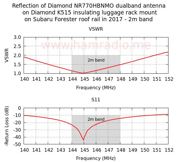 Diamond Antenna NR770HBNMO/K515SNMO 2m reflection measurement on 2015 Subaru Forester.