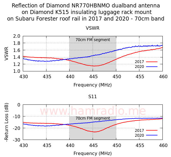 Diamond Antenna 70cm reflection measurement then and now.