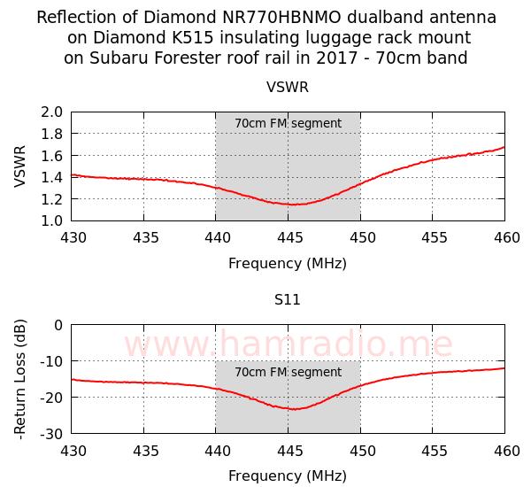 Diamond Antenna NR770HBNMO/K515SNMO 70cm reflection measurement on 2015 Subaru Forester.
