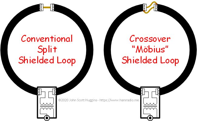 Conventional vs. crossover shield loop antenna