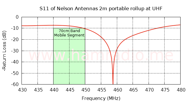S11 of Nelson Antennas 2m aerial at UHF