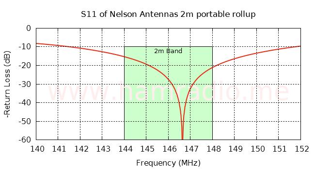 S11 of Nelson Antennas 2m aerial at VHF
