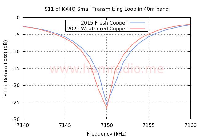 40m S11 of Small Transmitting Loop 2015-2021