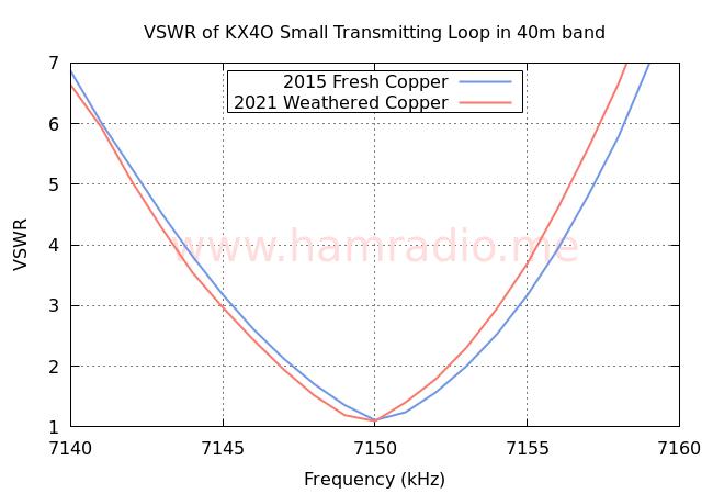 40m VSWR of Small Transmitting Loop 2015-2021
